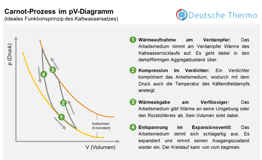 Prinzip Kältesatz am pV-Diagramm zum linksläufigen Carnot-Prozess
