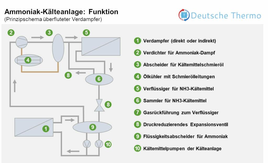 Ammoniak Kälteanlage Funktion