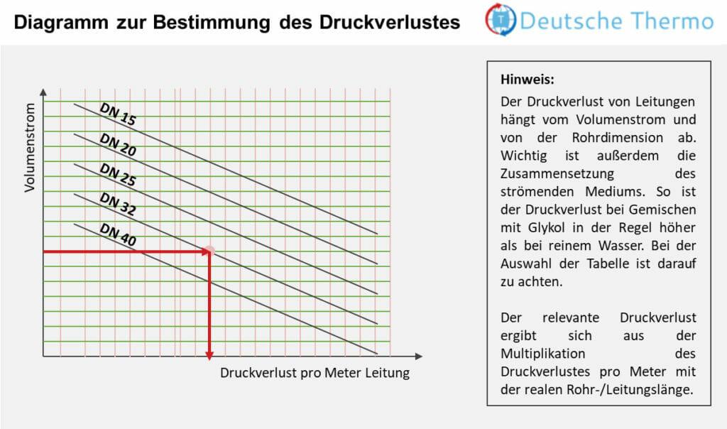 Diagramm Druckverlust